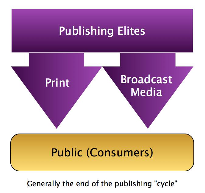The Impact of Digital Media on Knowledge Creation  (1/3)