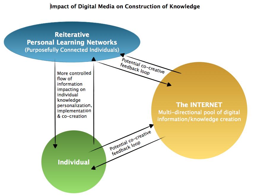 The Impact of Digital Media on Knowledge Creation  (2/3)